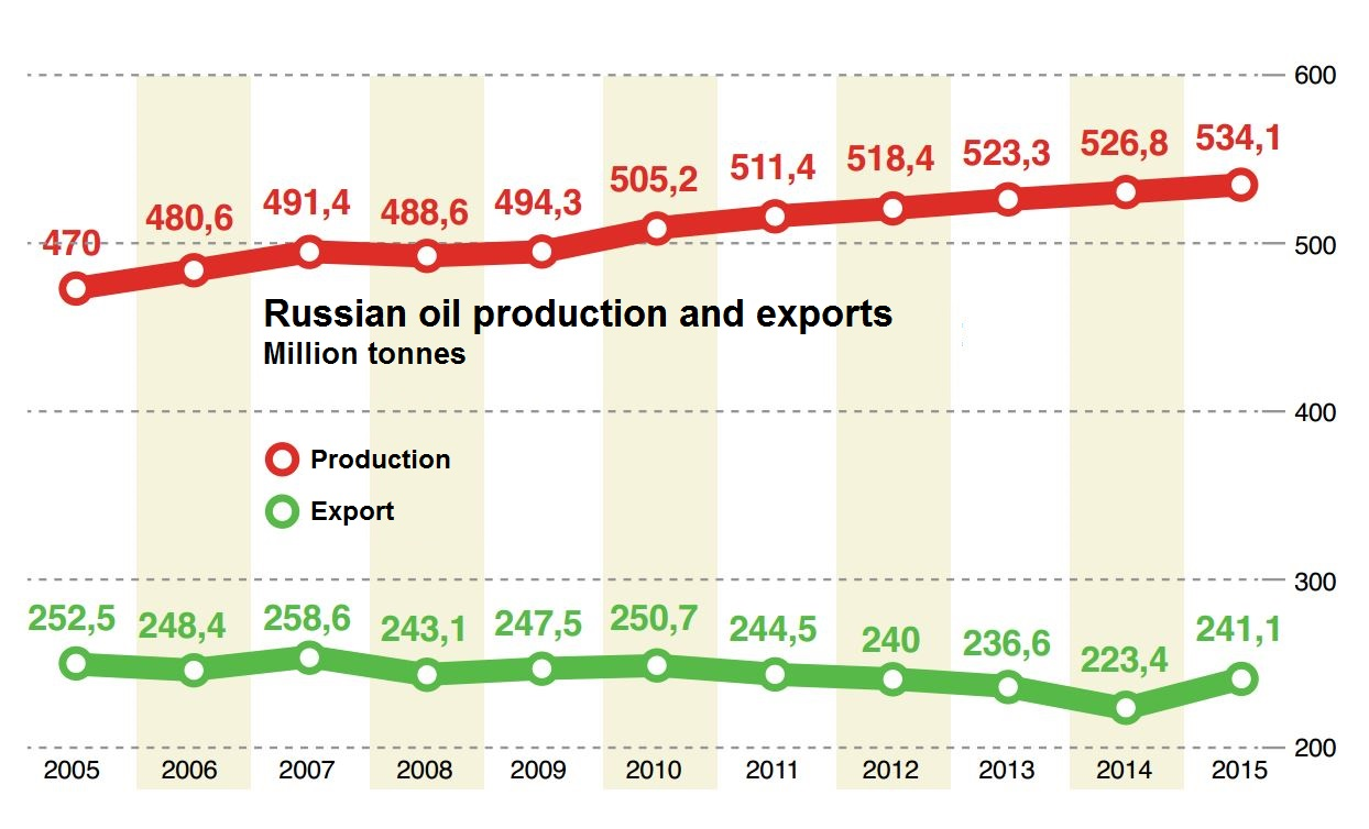 Image for How Have Sanctions Affected the Russian Oil Sector?