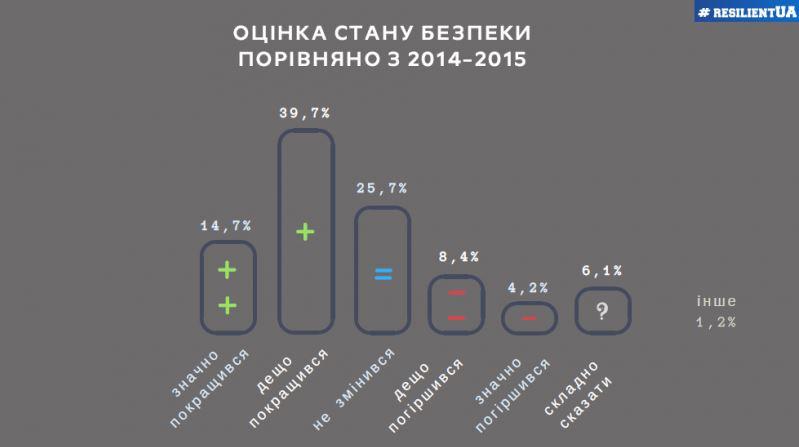 Image for Стійка Україна: замер готовности защищать страну